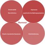 Überschneidung von Burnout mit anderen Symptomen
